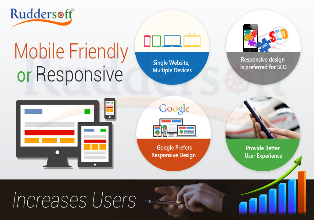 Why Your Website Should Be Mobile Friendly/Responsive?