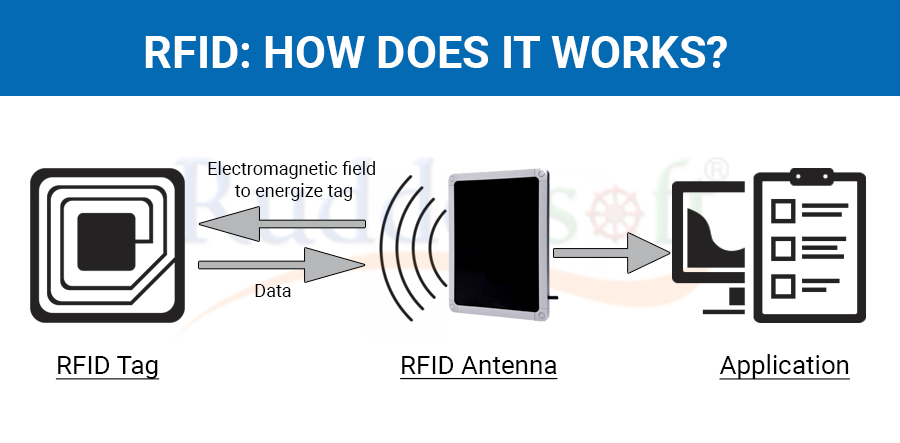 How does RFID works?