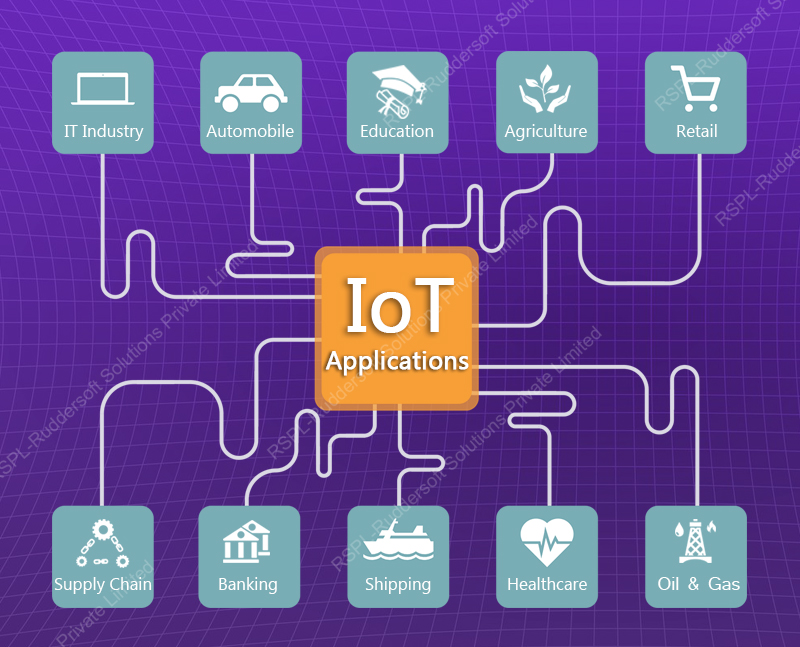 IoT (Internet of Things) and its applications in real world.