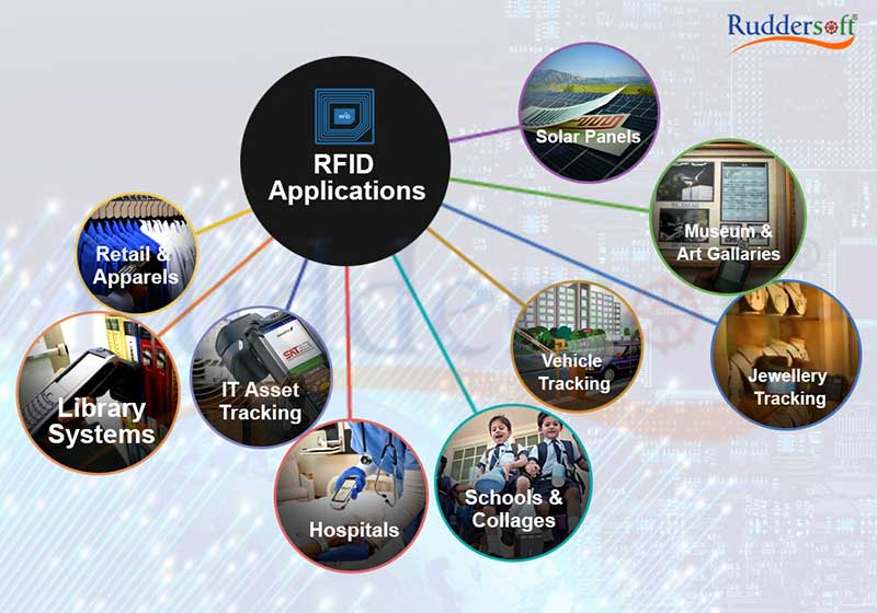 What Are RFID Applications And Uses In Real Business World?